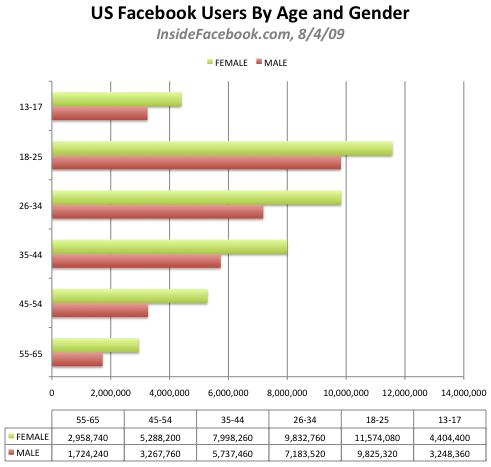 Estadísticas de uso de Facebook por género