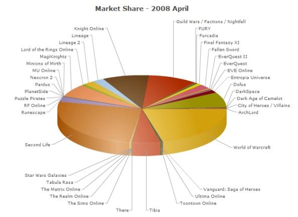 Fig-4: Gráfica mostrando el procentaje de mercado que tienen los juegos en linea.