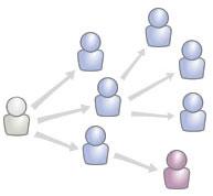 Red social en forma de grafo