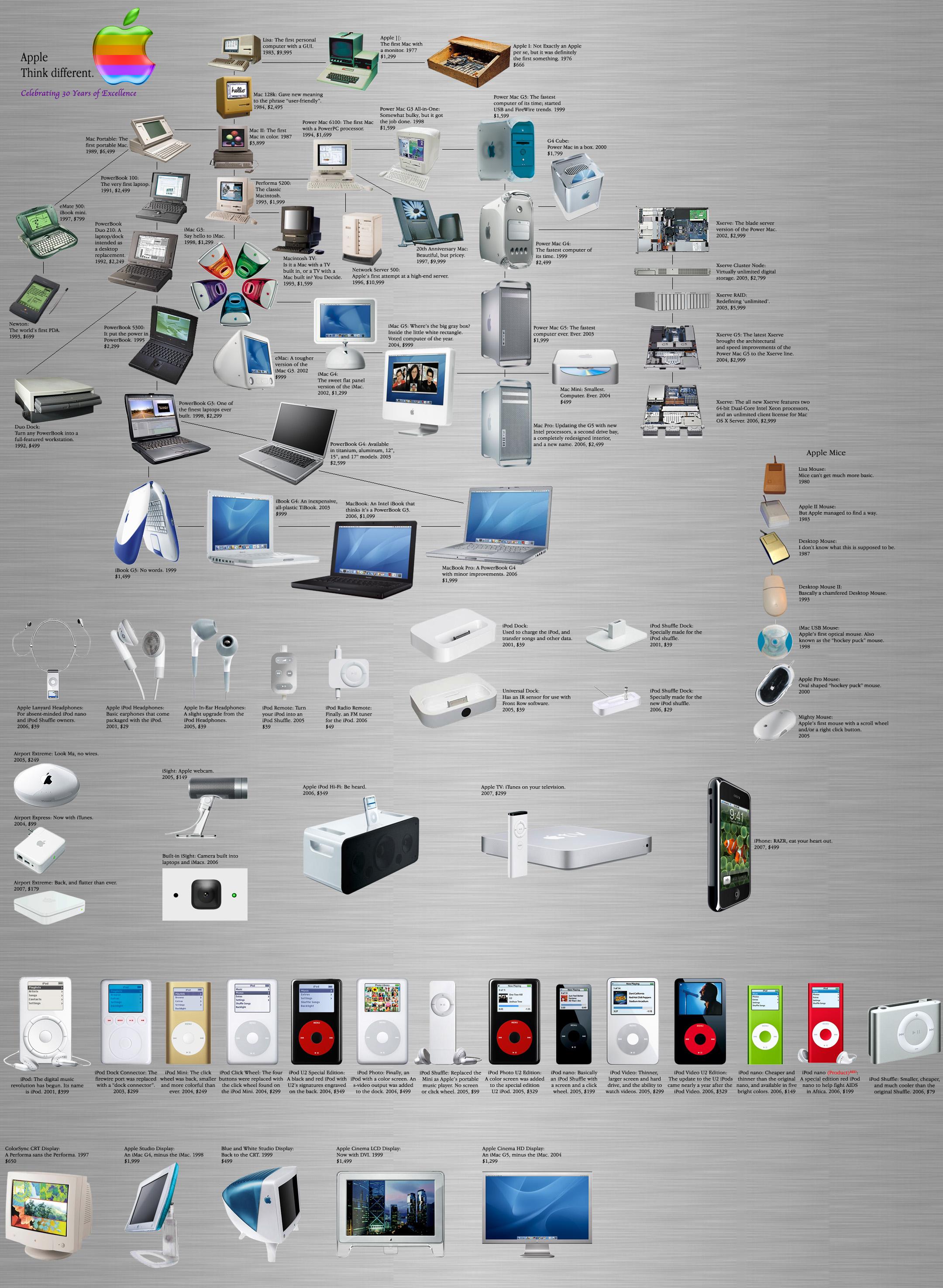 Apple Computer Timeline Car Interior Design