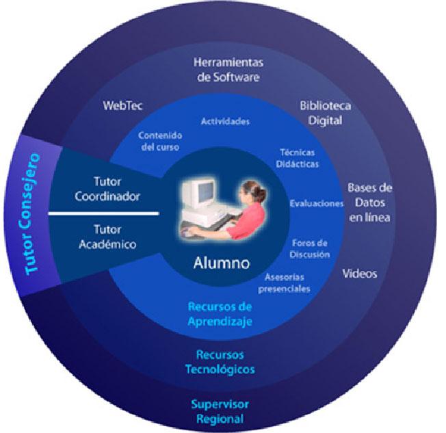 educacion valor tecnologico monterrey:
