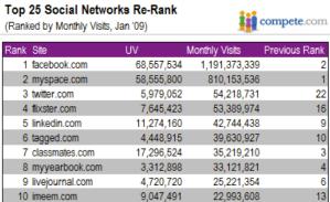 Ranking de las redes más populares