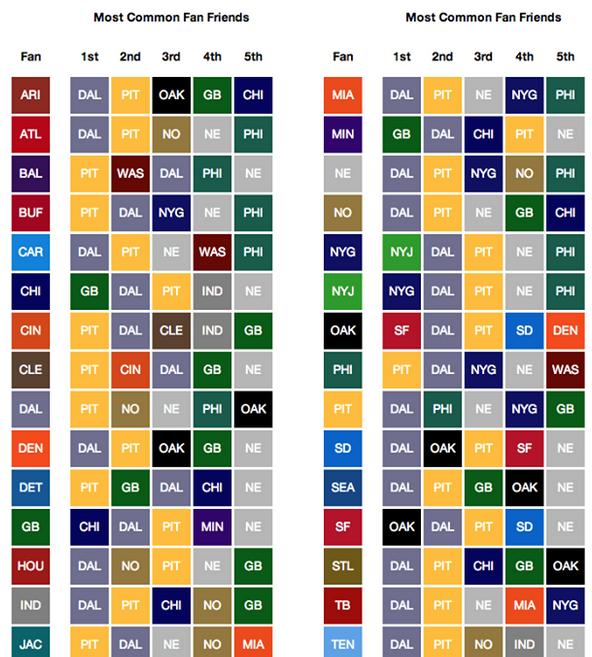 Más allá del deporte: la NFL y el impulso de los aficionados (4/4)