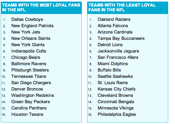 Más allá del deporte: la NFL y el impulso de los aficionados (2/4)