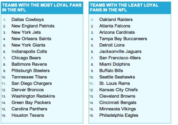 Equipos con fanáticos más 'leales' según datos de redes sociales